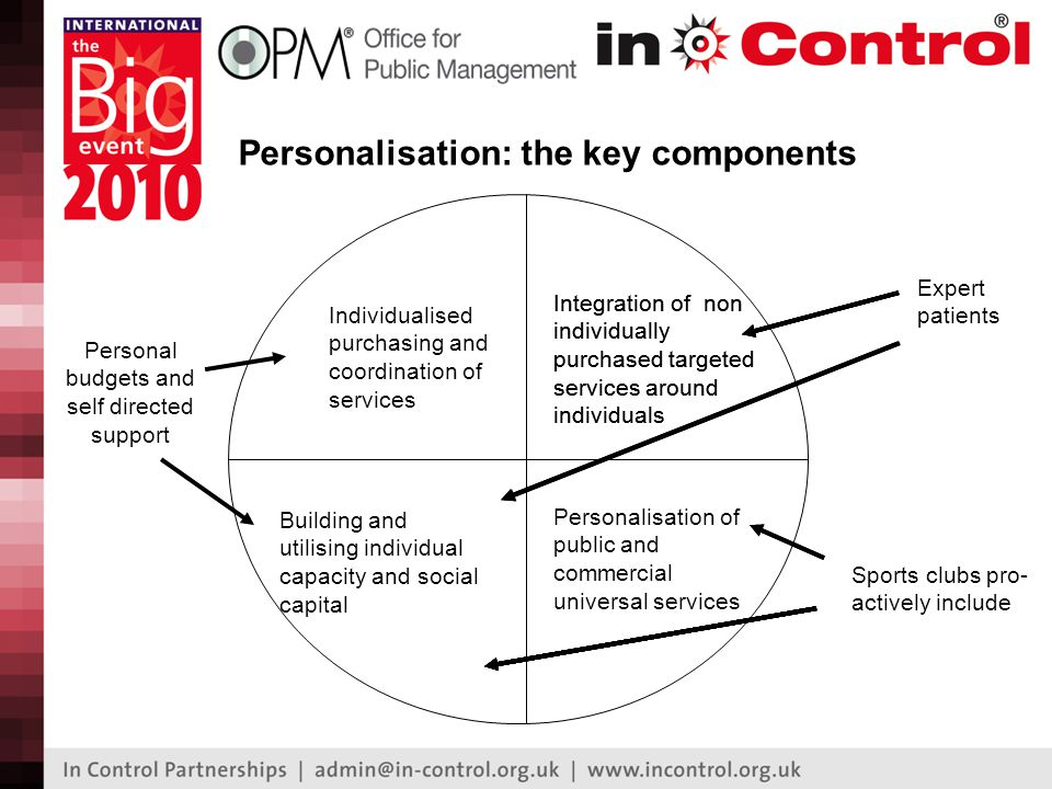 Framework contracts Service personal- isation Personal budgets Three key components Personalised: PB holders using direct payments or ISFs, and self-funders purchase personalised services within the framework contract, sometimes using person-centred 'mini tenders' Source: 'Contracting for personalised outcomes', DH 2009
