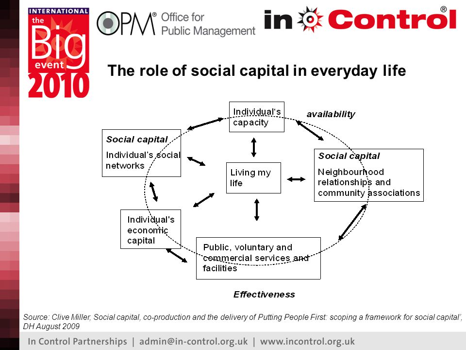 The role of social capital in everyday life Source: Clive Miller, Social capital, co-production and the delivery of Putting People First: scoping a framework for social capital', DH August 2009