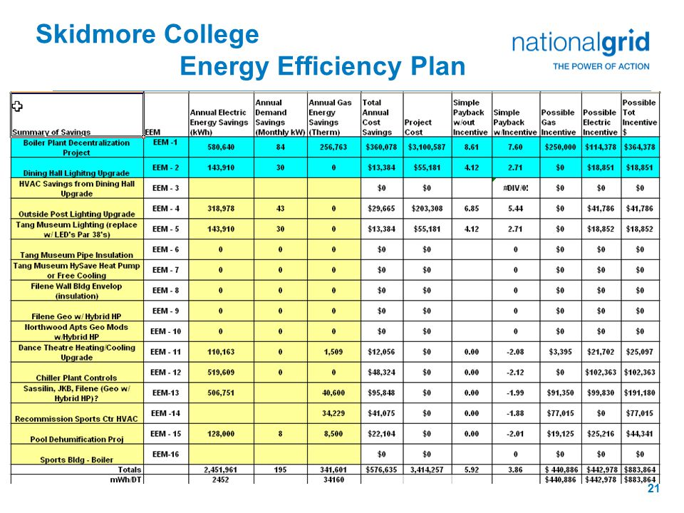 21 List of EEMs Skidmore College Energy Efficiency Plan
