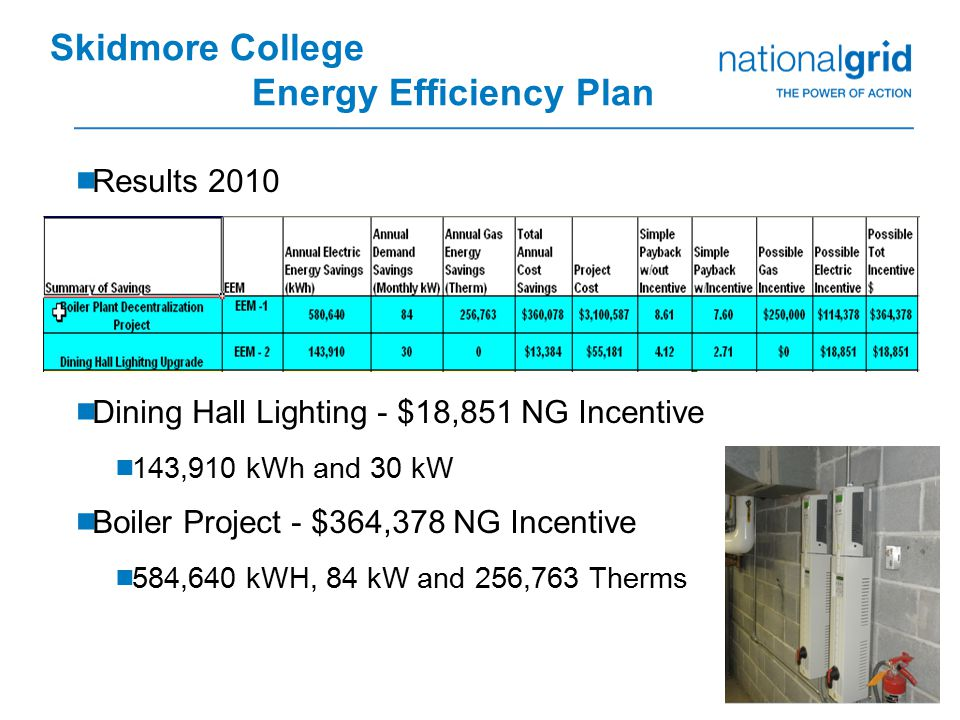 23  Results 2010  Dining Hall Lighting - $18,851 NG Incentive  143,910 kWh and 30 kW  Boiler Project - $364,378 NG Incentive  584,640 kWH, 84 kW and 256,763 Therms Skidmore College Energy Efficiency Plan