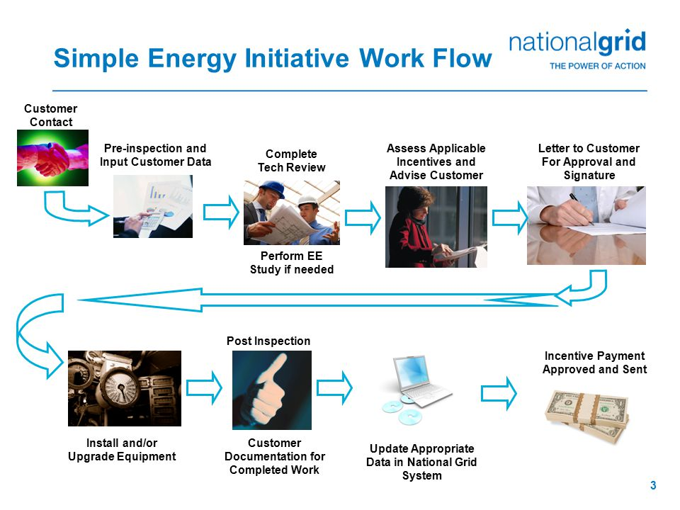 14 UNY Energy Efficiency Technical Support Consultants (TSC) REGIONNAMEOFFICE PHONEEMAIL ADDRESS Capital/NortheastGene Hickok518-433-3316 eugene.hickok@us.ngrid.com Central/ Northern/ Mohawk Valley Mike Miller315-452-7760 michael.miller@us.ngrid.com Frontier/WesternMartin Hudi716-831-7755 martin.hudi@us.ngrid.com C&I StaffRam Kondapi315-460-1015 ram.kondapi@us.ngrid.com