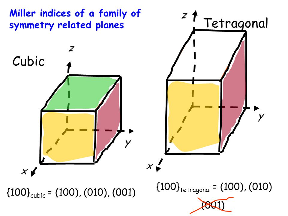 {100} cubic = (100), (010), (001) {100} tetragonal = (100), (010) (001) Cubic Tetragonal Miller indices of a family of symmetry related planes x z y z x y