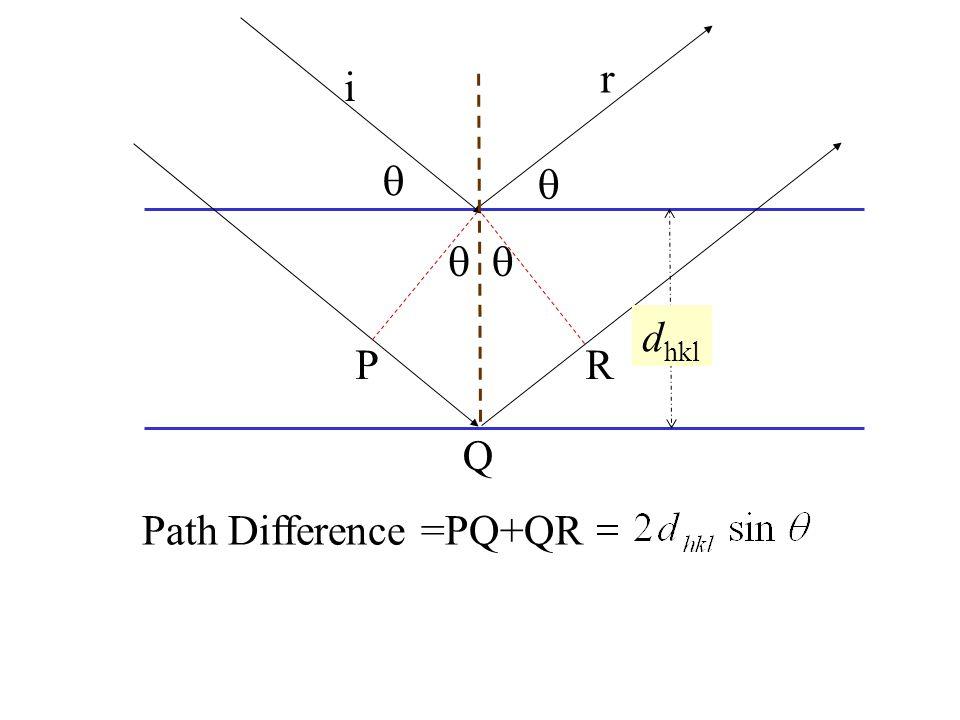 i  r Path Difference =PQ+QR P Q R   d hkl