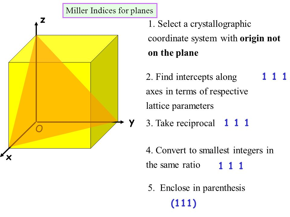 Miller Indices for planes (contd.) origin intercepts reciprocals Miller Indices A B C D O ABCD O 1 ∞ ∞ 1 0 0 (1 0 0) OCBE O* 1 -1 ∞ 1 -1 0 (1 1 0) _ Plane x z y O* x z E Zero represents that the plane is parallel to the corresponding axis Bar represents a negative intercept