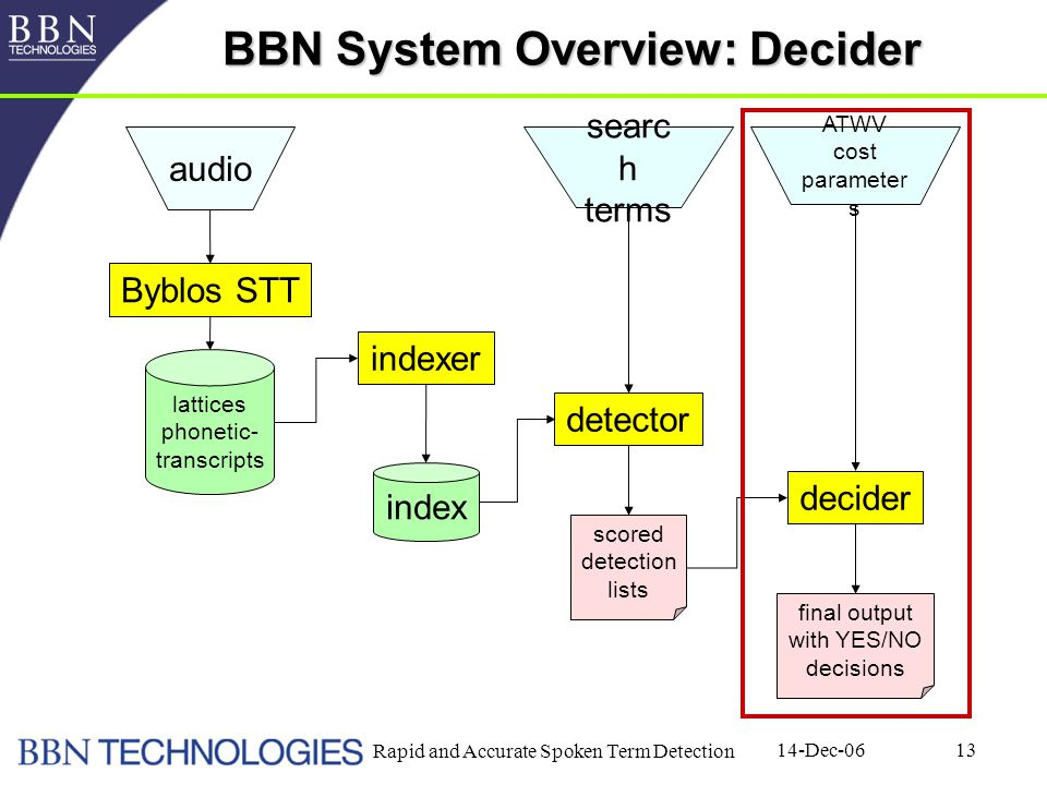 14-Dec-06 Rapid and Accurate Spoken Term Detection 13 BBN System Overview: Decider Byblos STT indexer detector decider lattices phonetic- transcripts index scored detection lists final output with YES/NO decisions audio searc h terms ATWV cost parameter s