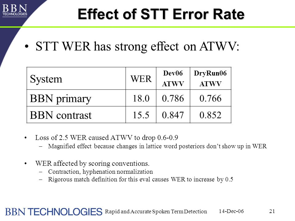 14-Dec-06 Rapid and Accurate Spoken Term Detection 21 Effect of STT Error Rate Loss of 2.5 WER caused ATWV to drop 0.6-0.9 –Magnified effect because changes in lattice word posteriors don't show up in WER WER affected by scoring conventions.