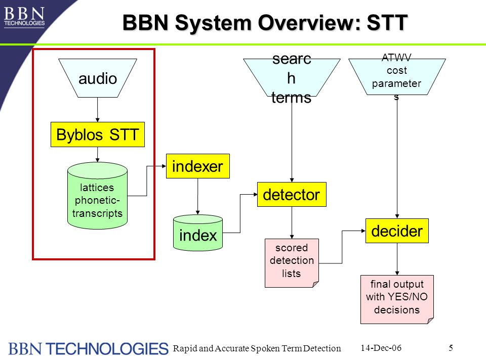 14-Dec-06 Rapid and Accurate Spoken Term Detection 5 BBN System Overview: STT Byblos STT indexer detector decider lattices phonetic- transcripts index scored detection lists final output with YES/NO decisions audio searc h terms ATWV cost parameter s