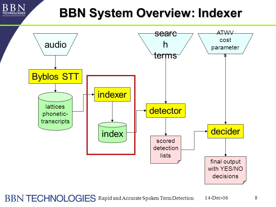 14-Dec-06 Rapid and Accurate Spoken Term Detection 8 BBN System Overview: Indexer Byblos STT indexer detector decider lattices phonetic- transcripts index scored detection lists final output with YES/NO decisions audio searc h terms ATWV cost parameter s