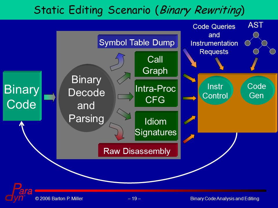 – 19 –© 2006 Barton P. Miller Binary Code Analysis and Editing Raw Disassembly Symbol Table Dump Call Graph Intra-Proc CFG Binary Decode and Parsing C