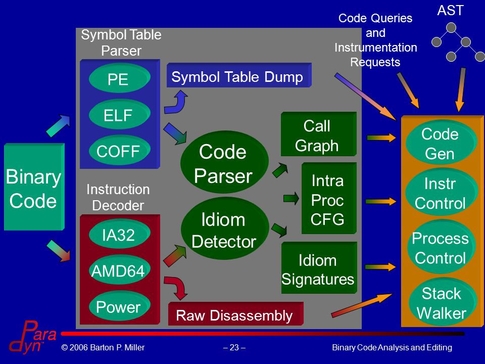 – 23 –© 2006 Barton P. Miller Binary Code Analysis and Editing Binary Code Symbol Table Parser PE ELF COFF IA32 AMD64 Power Raw Disassembly Symbol Tab
