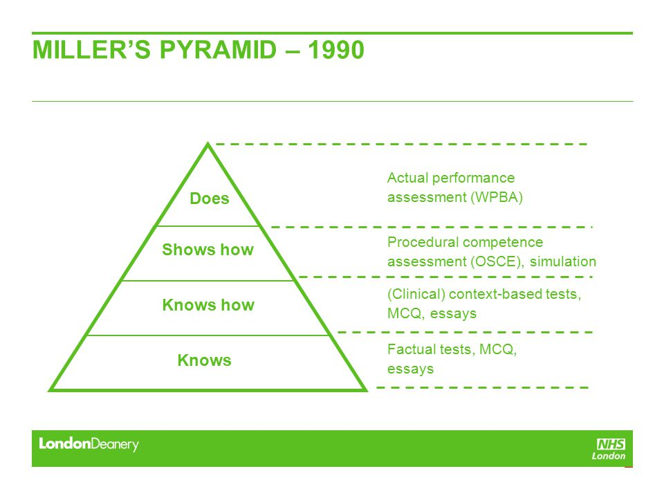 Actual performance assessment (WPBA) MILLER'S PYRAMID – 1990 Knows Shows how Knows how Does Procedural competence assessment (OSCE), simulation (Clinical) context-based tests, MCQ, essays Factual tests, MCQ, essays