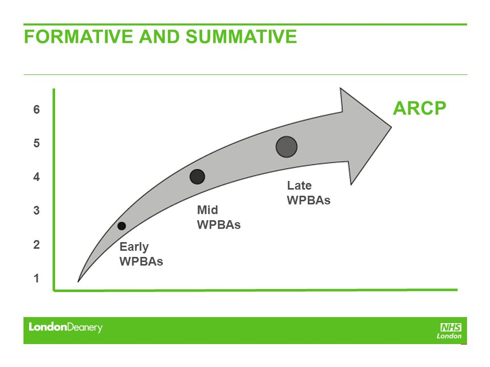 6 5 4 3 2 1 ARCP FORMATIVE AND SUMMATIVE Early WPBAs Mid WPBAs Late WPBAs