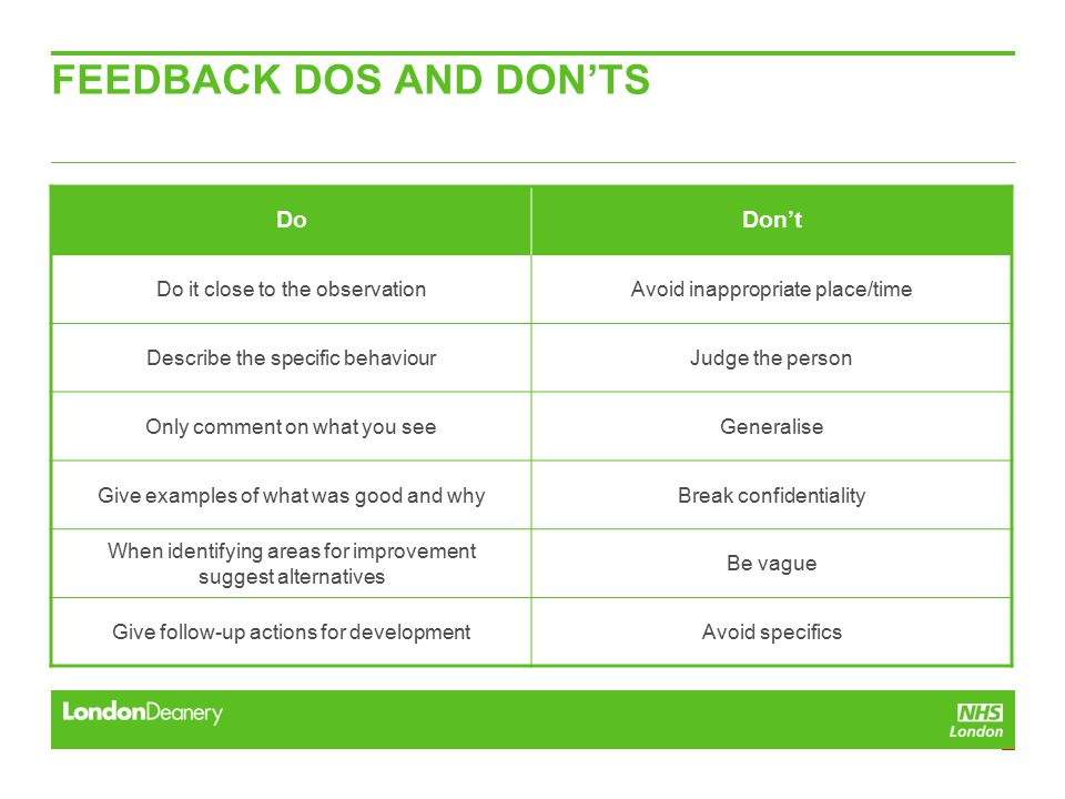 FEEDBACK DOS AND DON'TS DoDon't Do it close to the observationAvoid inappropriate place/time Describe the specific behaviourJudge the person Only comment on what you seeGeneralise Give examples of what was good and whyBreak confidentiality When identifying areas for improvement suggest alternatives Be vague Give follow-up actions for developmentAvoid specifics