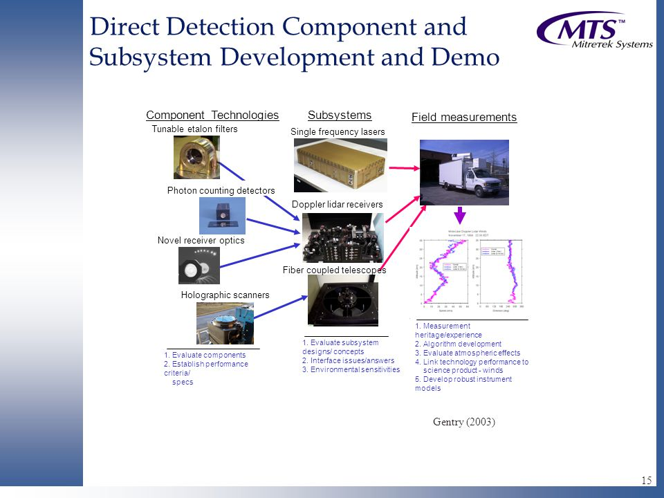 15 Direct Detection Component and Subsystem Development and Demo Component TechnologiesSubsystems Tunable etalon filters Photon counting detectors Holographic scanners Fiber coupled telescopes Field measurements Doppler lidar receivers 1.