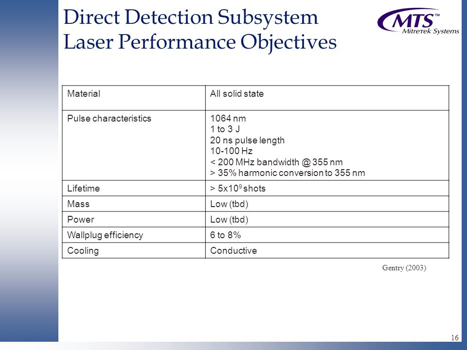 16 Direct Detection Subsystem Laser Performance Objectives MaterialAll solid state Pulse characteristics1064 nm 1 to 3 J 20 ns pulse length 10-100 Hz < 200 MHz bandwidth @ 355 nm > 35% harmonic conversion to 355 nm Lifetime> 5x10 9 shots MassLow (tbd) PowerLow (tbd) Wallplug efficiency6 to 8% CoolingConductive Gentry (2003)