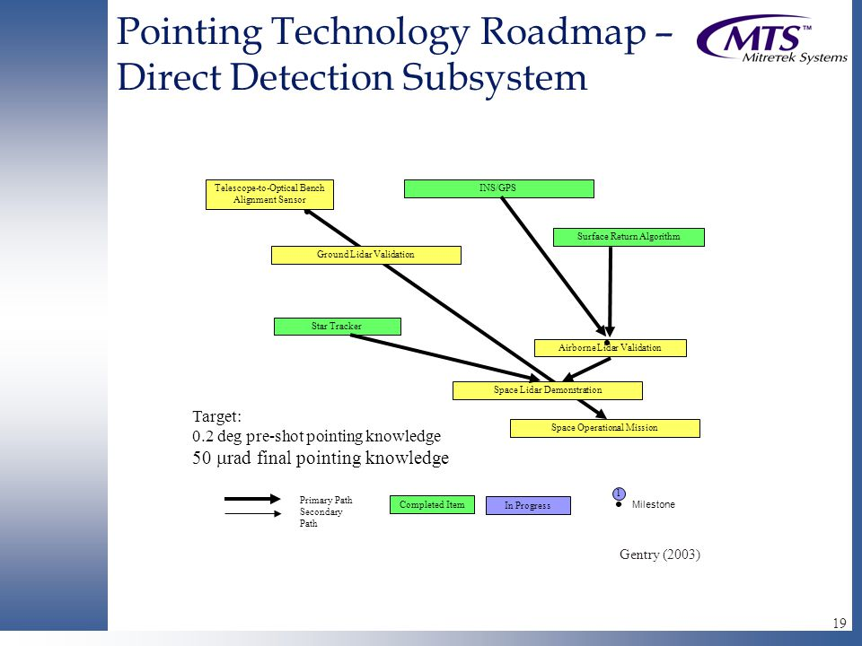 19 Pointing Technology Roadmap – Direct Detection Subsystem INS/GPS Airborne Lidar Validation Space Lidar Demonstration Space Operational Mission Ground Lidar Validation Star Tracker Surface Return Algorithm Telescope-to-Optical Bench Alignment Sensor Target: 0.2 deg pre-shot pointing knowledge 50  rad final pointing knowledge Primary Path Secondary Path Completed Item  Milestone 1 In Progress Gentry (2003)