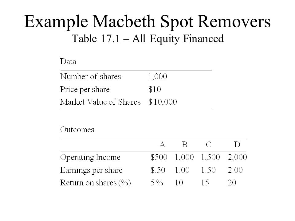 Table 17.2 – Half Debt/Half Equity