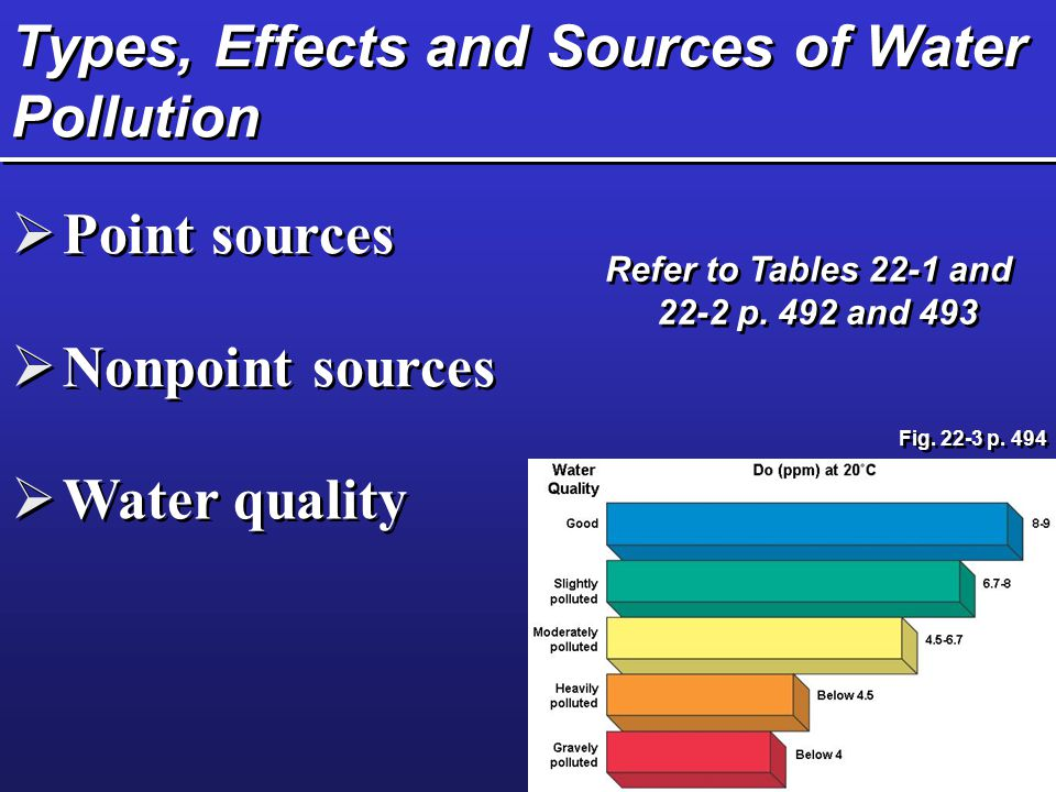 Types, Effects and Sources of Water Pollution  Point sources  Nonpoint sources  Water quality Refer to Tables 22-1 and 22-2 p. 492 and 493 Fig. 22-
