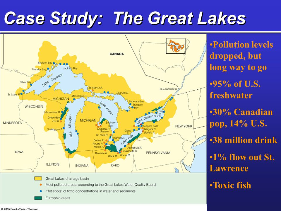 Case Study: The Great Lakes Pollution levels dropped, but long way to go 95% of U.S. freshwater 30% Canadian pop, 14% U.S. 38 million drink 1% flow ou