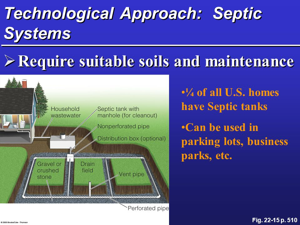 Technological Approach: Septic Systems  Require suitable soils and maintenance Fig. 22-15 p. 510 ¼ of all U.S. homes have Septic tanks Can be used in