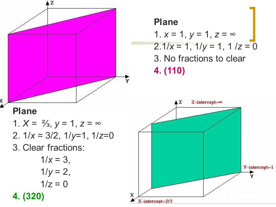Plane 1. x = 1, y = 1, z = ∞ 2.1/x = 1, 1/y = 1, 1 /z = 0 3. No fractions to clear 4. (110) Plane 1. X = ⅔, y = 1, z = ∞ 2. 1/x = 3/2, 1/y=1, 1/z=0 3.