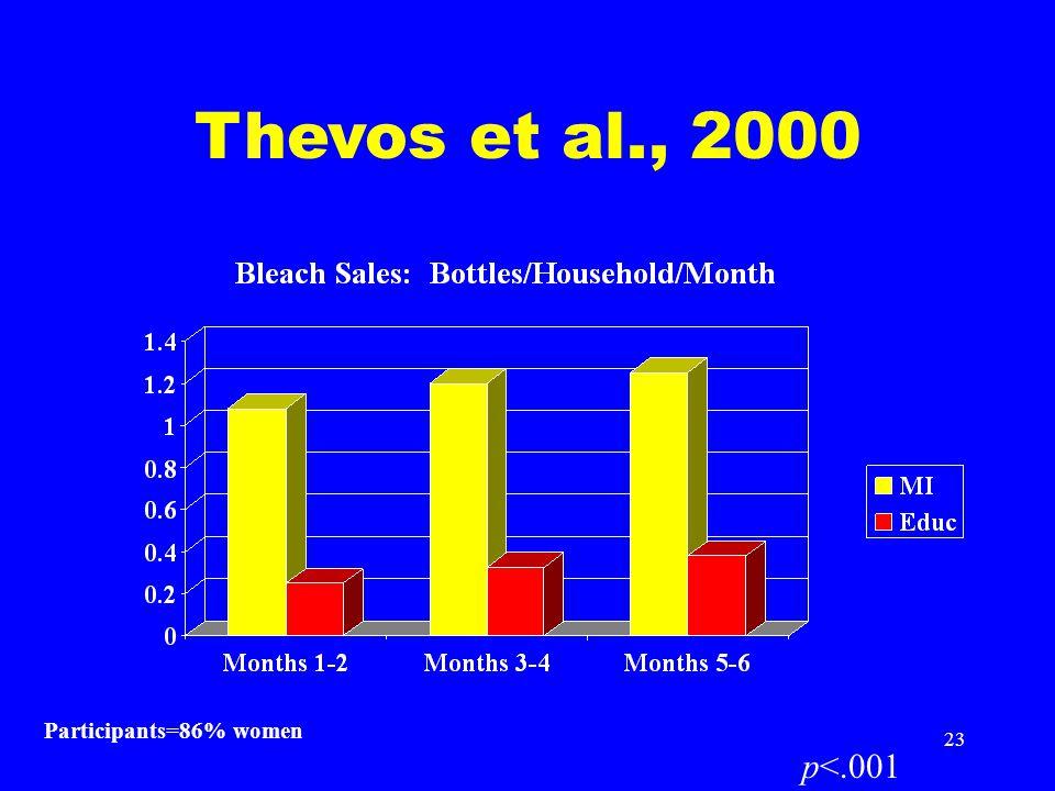 23 Thevos et al., 2000 p<.001 Participants=86% women
