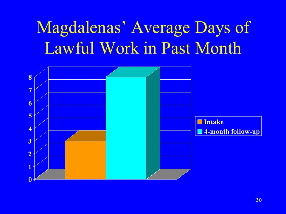 30 Magdalenas' Average Days of Lawful Work in Past Month