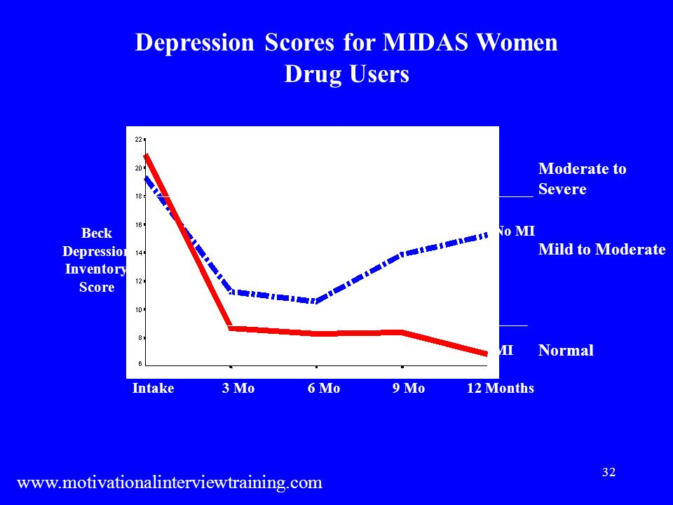 32 Intake 3 Mo 6 Mo 9 Mo 12 Months MI No MI Beck Depression Inventory Score Depression Scores for MIDAS Women Drug Users Moderate to Severe Mild to Moderate Normal www.motivationalinterviewtraining.com