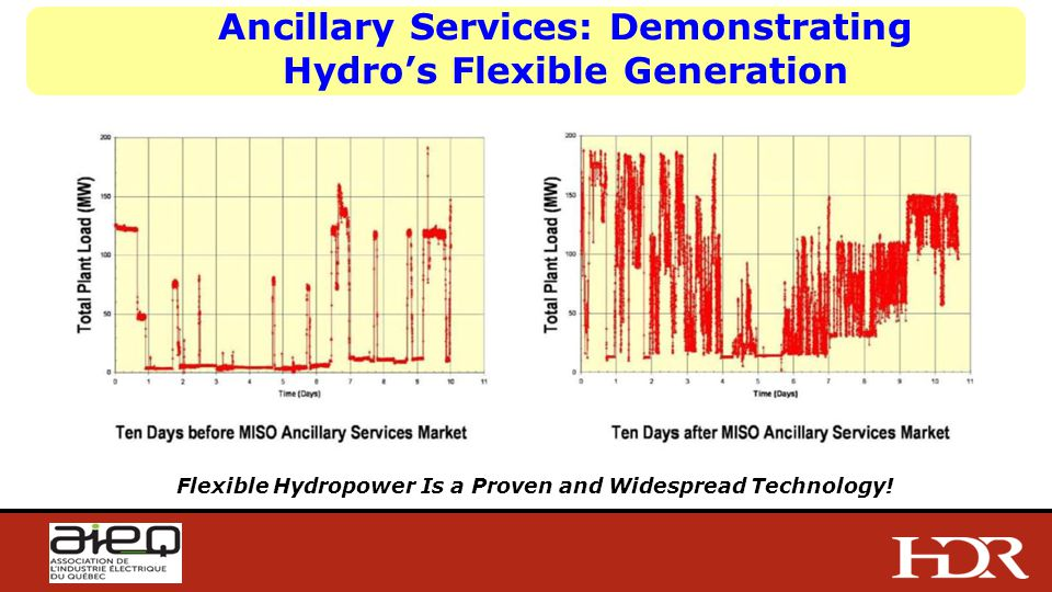 Ancillary Services: Demonstrating Hydro's Flexible Generation Flexible Hydropower Is a Proven and Widespread Technology!