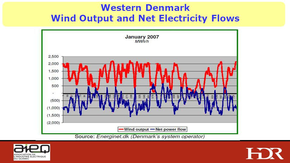 Western Denmark Wind Output and Net Electricity Flows