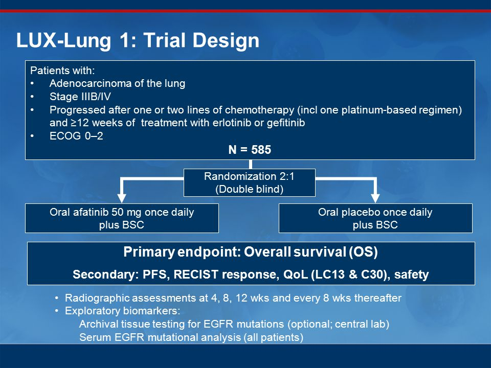 LUX-Lung 1: Trial Design Randomization 2:1 (Double blind) Oral afatinib 50 mg once daily plus BSC Oral placebo once daily plus BSC Primary endpoint: Overall survival (OS) Secondary: PFS, RECIST response, QoL (LC13 & C30), safety Radiographic assessments at 4, 8, 12 wks and every 8 wks thereafter Exploratory biomarkers: Archival tissue testing for EGFR mutations (optional; central lab) Serum EGFR mutational analysis (all patients) Patients with: Adenocarcinoma of the lung Stage IIIB/IV Progressed after one or two lines of chemotherapy (incl one platinum-based regimen) and ≥12 weeks of treatment with erlotinib or gefitinib ECOG 0–2 N = 585