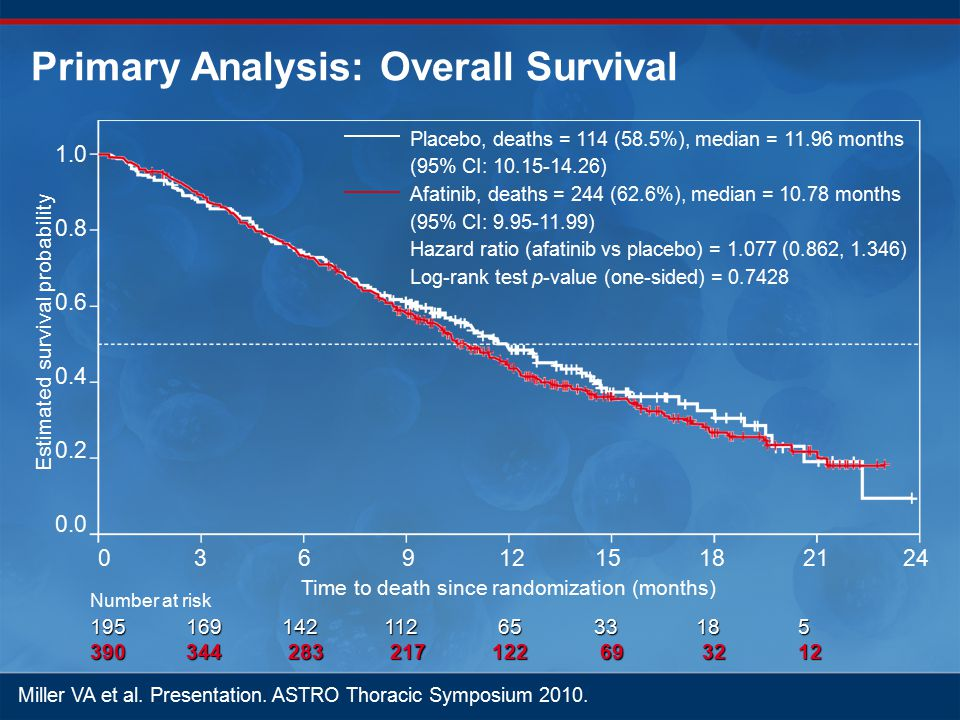 Primary Analysis: Overall Survival Placebo, deaths = 114 (58.5%), median = 11.96 months (95% CI: 10.15-14.26) Afatinib, deaths = 244 (62.6%), median = 10.78 months (95% CI: 9.95-11.99) Hazard ratio (afatinib vs placebo) = 1.077 (0.862, 1.346) Log-rank test p-value (one-sided) = 0.7428 Time to death since randomization (months) Estimated survival probability Number at risk 195169142 112 65 33 18 5 390344 283 217 122 69 32 12 0369121524 1.0 0.8 0.6 0.4 0.2 0.0 1821 Miller VA et al.