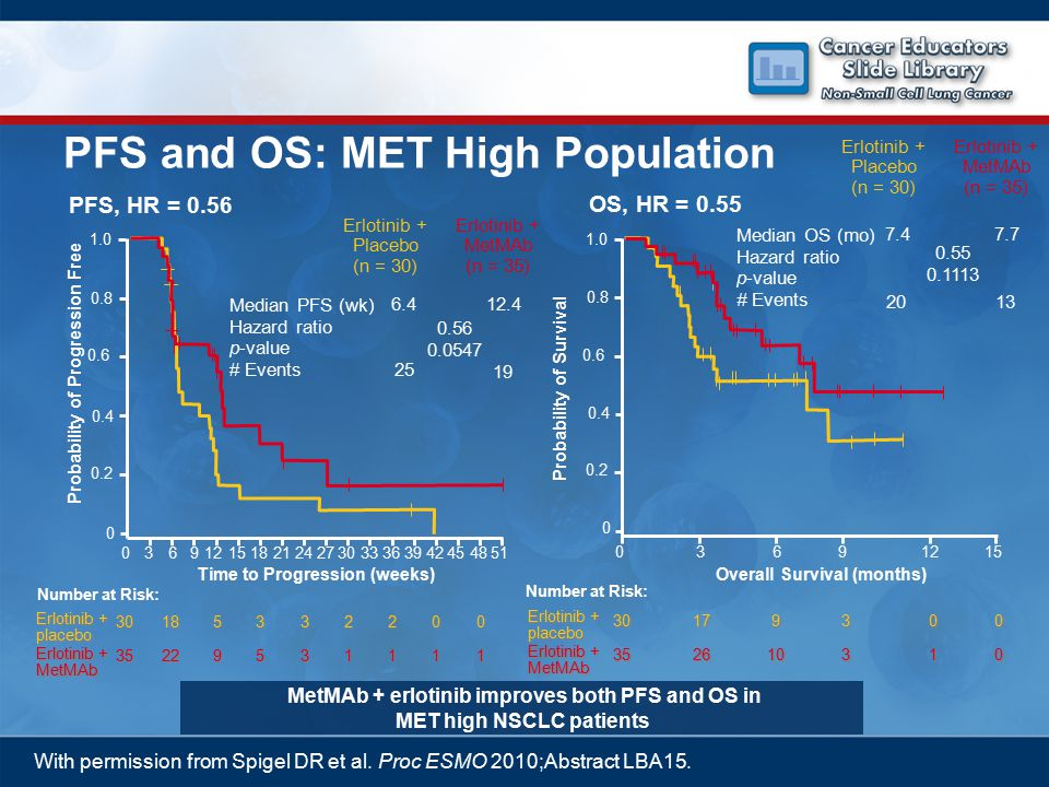 PFS, HR = 0.56 OS, HR = 0.55 MetMAb + erlotinib improves both PFS and OS in MET high NSCLC patients With permission from Spigel DR et al.