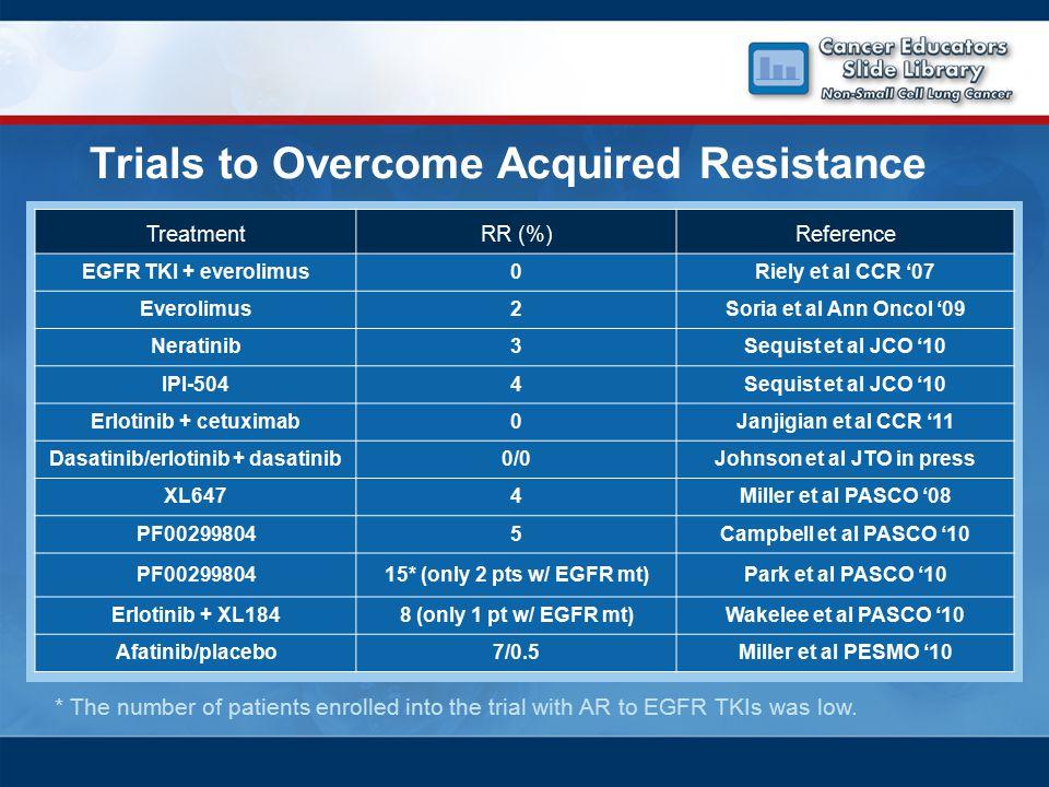 TreatmentRR (%)Reference EGFR TKI + everolimus0Riely et al CCR '07 Everolimus2Soria et al Ann Oncol '09 Neratinib3Sequist et al JCO '10 IPI-5044Sequis