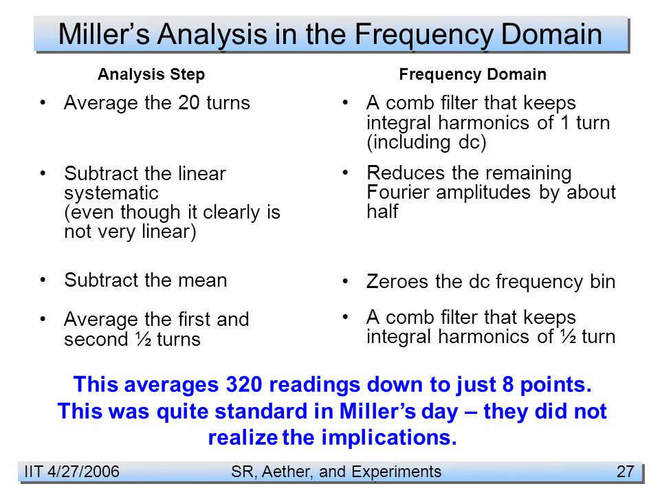 IIT 4/27/2006 SR, Aether, and Experiments 27 Miller's Analysis in the Frequency Domain A comb filter that keeps integral harmonics of 1 turn (including dc) Reduces the remaining Fourier amplitudes by about half Zeroes the dc frequency bin A comb filter that keeps integral harmonics of ½ turn Average the 20 turns Subtract the linear systematic (even though it clearly is not very linear) Subtract the mean Average the first and second ½ turns Analysis StepFrequency Domain This averages 320 readings down to just 8 points.