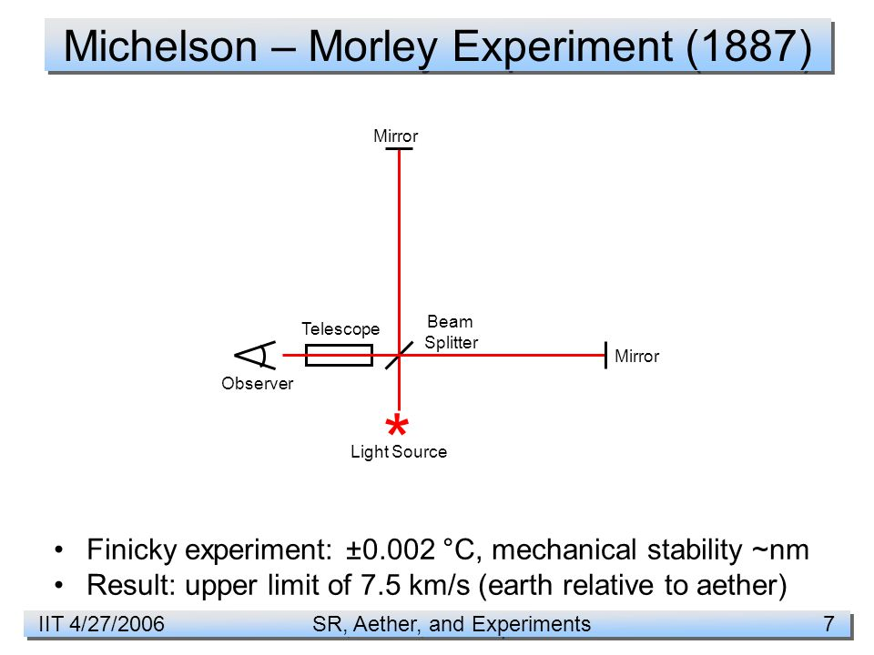 IIT 4/27/2006 SR, Aether, and Experiments 7 Michelson – Morley Experiment (1887) Finicky experiment: ±0.002 °C, mechanical stability ~nm Result: upper limit of 7.5 km/s (earth relative to aether) * Light Source Mirror Beam Splitter Observer Telescope