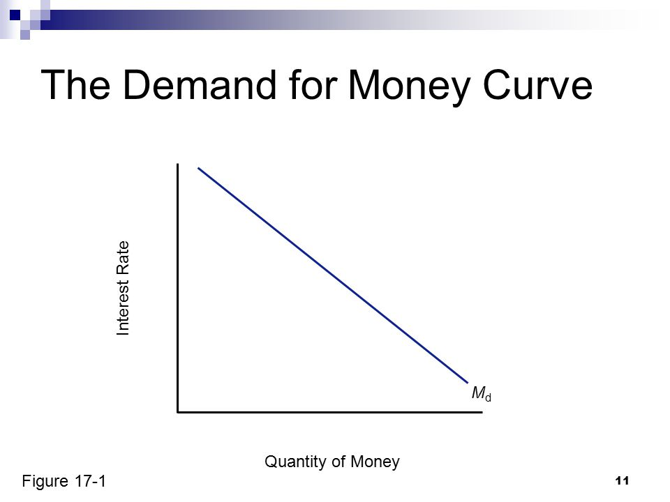 11 The Demand for Money Curve Quantity of Money Interest Rate MdMd Figure 17-1