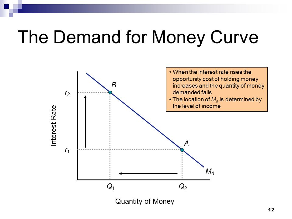 12 The Demand for Money Curve Quantity of Money Interest Rate MdMd When the interest rate rises the opportunity cost of holding money increases and the quantity of money demanded falls The location of M d is determined by the level of income Q1Q1 B r2r2 A r1r1 Q2Q2