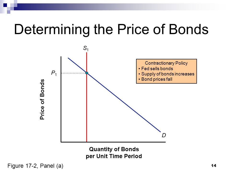 14 Determining the Price of Bonds Quantity of Bonds per Unit Time Period Price of Bonds Contractionary Policy Fed sells bonds Supply of bonds increase