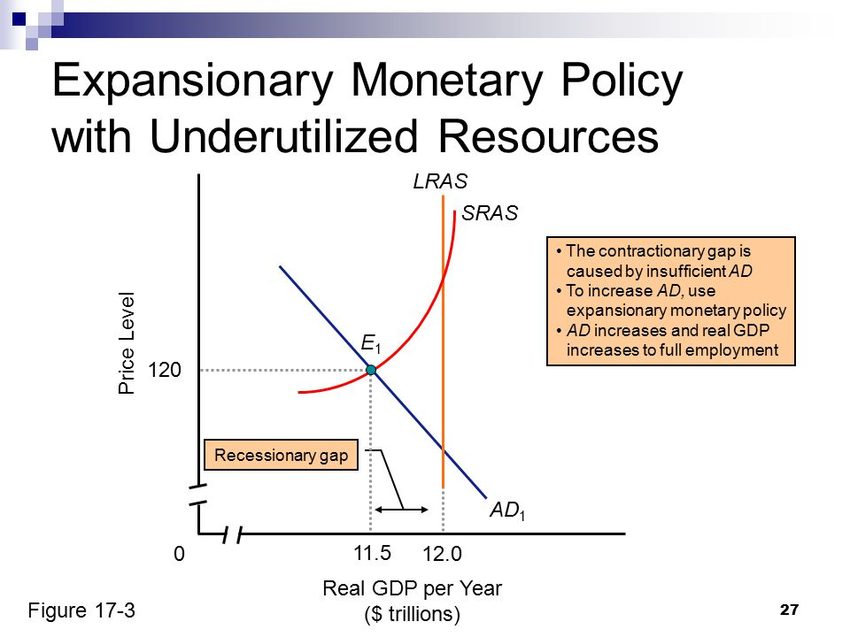 27 Real GDP per Year ($ trillions) Price Level 0 AD 1 12.0 LRAS SRAS The contractionary gap is caused by insufficient AD To increase AD, use expansionary monetary policy AD increases and real GDP increases to full employment Expansionary Monetary Policy with Underutilized Resources Recessionary gap 11.5 120 E1E1 Figure 17-3