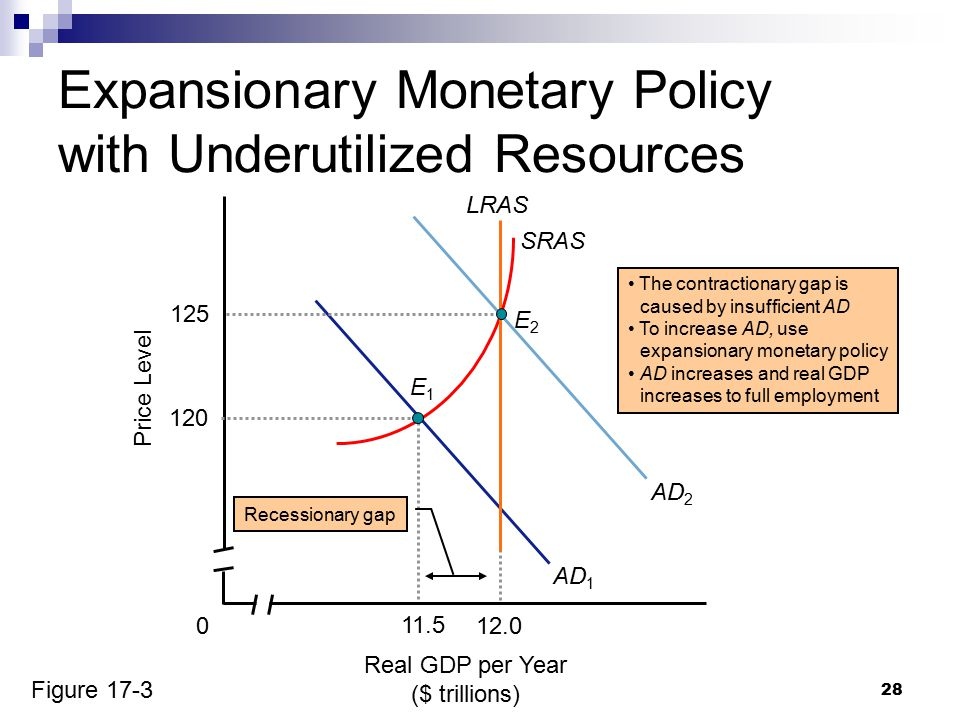 28 Real GDP per Year ($ trillions) Price Level 0 AD 1 SRAS 11.5 120 E1E1 Recessionary gap The contractionary gap is caused by insufficient AD To incre