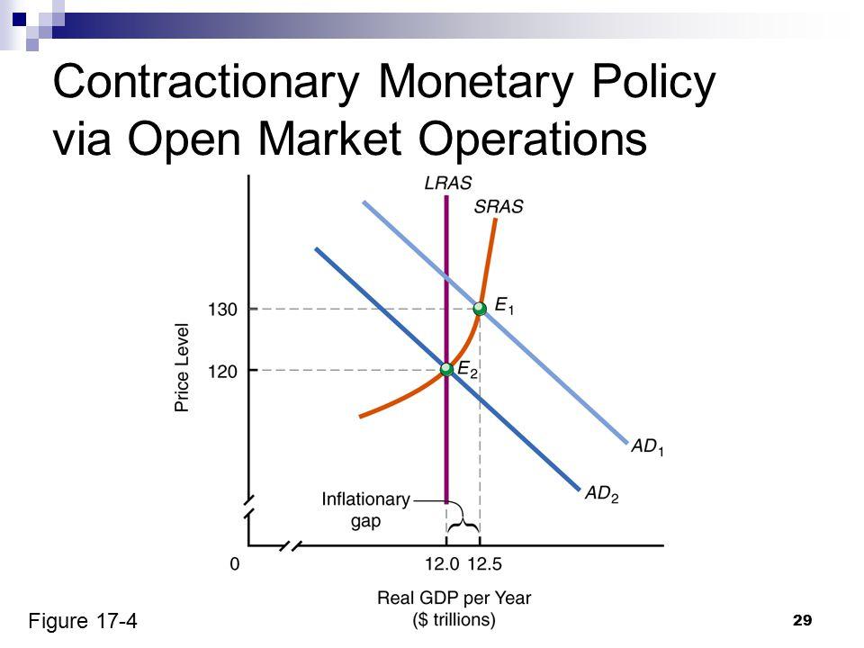 29 Figure 17-4 Contractionary Monetary Policy via Open Market Operations