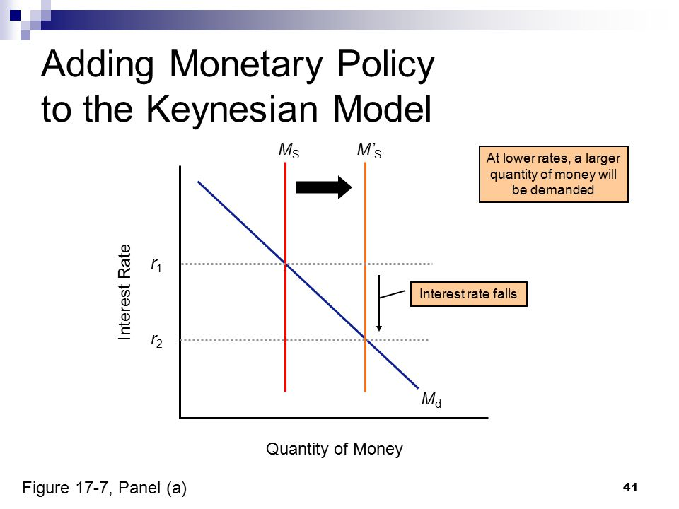 41 Adding Monetary Policy to the Keynesian Model Quantity of Money Interest Rate MdMd r2r2 M' S At lower rates, a larger quantity of money will be dem