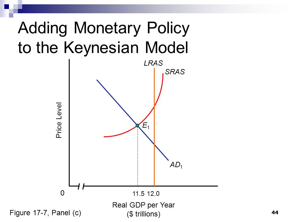 44 Real GDP per Year ($ trillions) Price Level 0 AD 1 SRAS Adding Monetary Policy to the Keynesian Model 12.0 LRAS 11.5 E1E1 Figure 17-7, Panel (c)