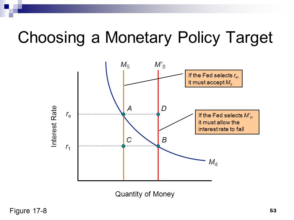 53 MdMd Choosing a Monetary Policy Target Quantity of Money Interest Rate MSMS M' S rere AD If the Fed selects r e, it must accept M s If the Fed selects M' s, it must allow the interest rate to fall Figure 17-8 r1r1 CB
