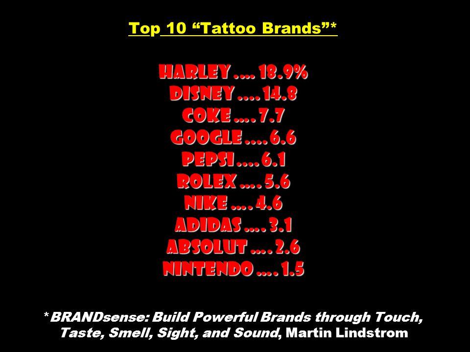 "Harley.… 18.9% Disney.... 14.8 Coke …. 7.7 Google.... 6.6 Pepsi.... 6.1 Rolex …. 5.6 Nike …. 4.6 Adidas …. 3.1 Absolut …. 2.6 Nintendo …. 1.5 Top 10 """