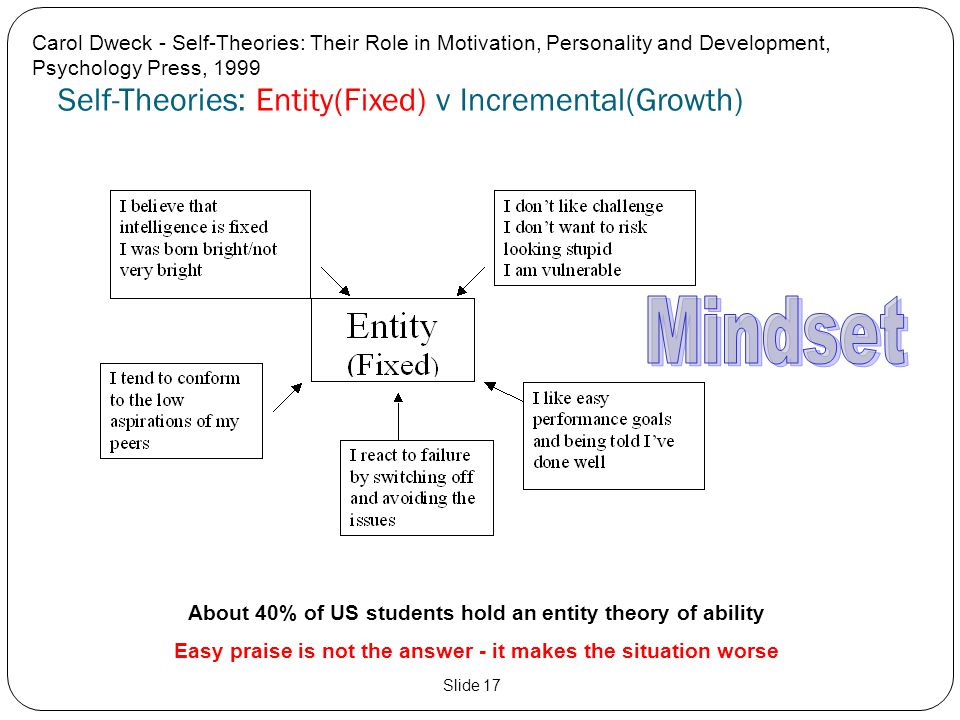 Self-Theories: Entity(Fixed) v Incremental(Growth) Carol Dweck - Self-Theories: Their Role in Motivation, Personality and Development, Psychology Pres