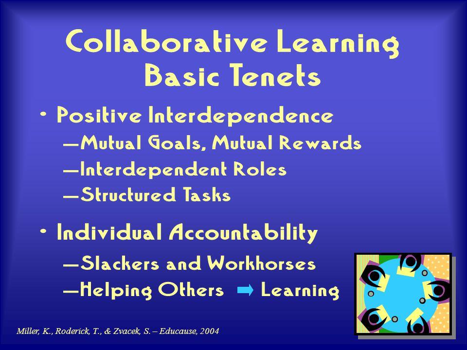 Miller, K., Roderick, T., & Zvacek, S. – Educause, 2004 Collaborative Learning Basic Tenets Positive Interdependence – Mutual Goals, Mutual Rewards –
