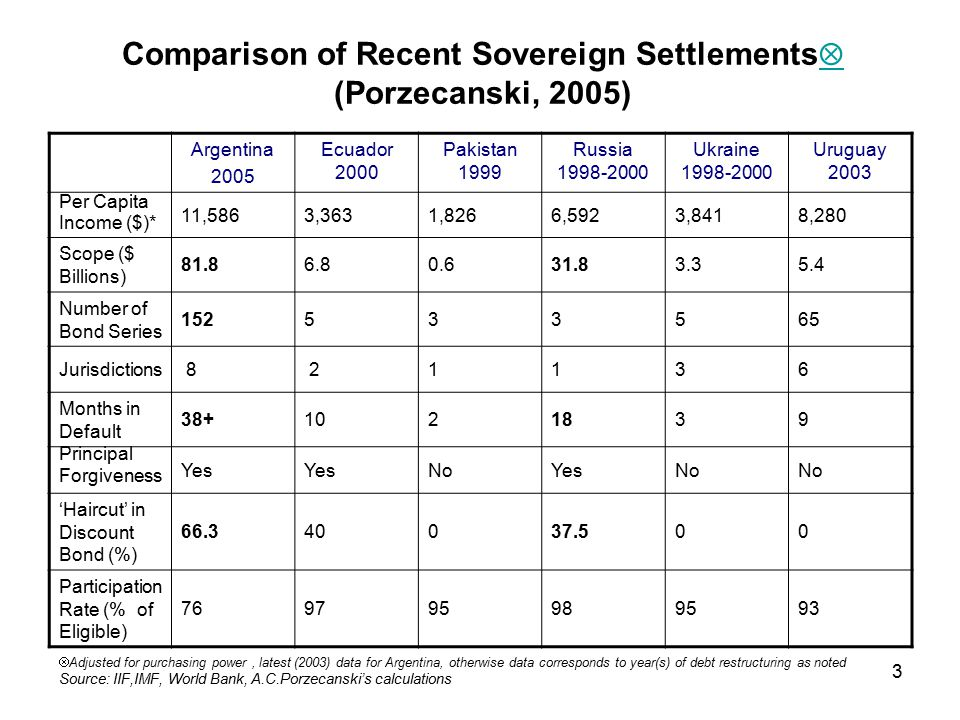 4 The Argentine debt resolution: overlapping influences