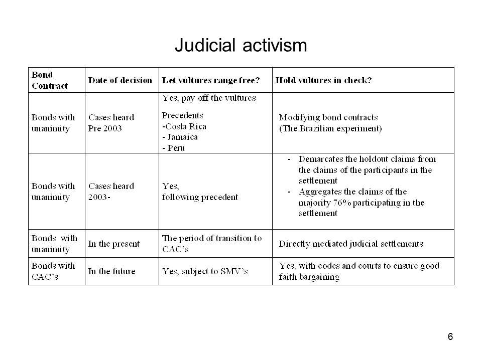 6 Judicial activism